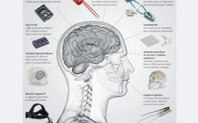 Amplia gama de productos específicos para neurocirugía